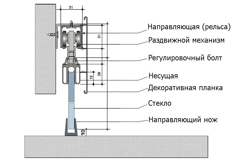 Механизм для раздвижных дверей инструкция