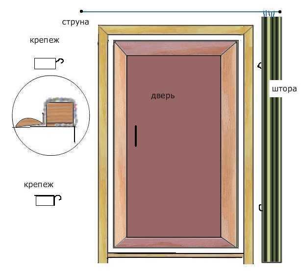Схема установки стеклянной двери в сауну