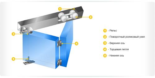 Механизм работы складной двери