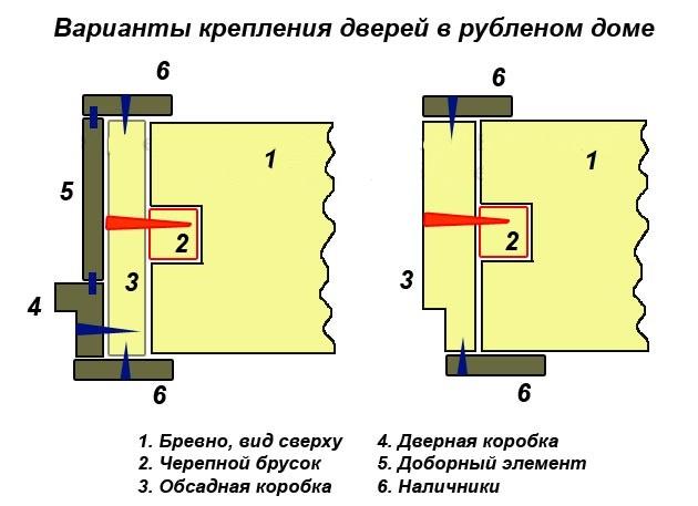Классические методы установки дверей в деревянных домах