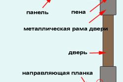 Схема установки откосов