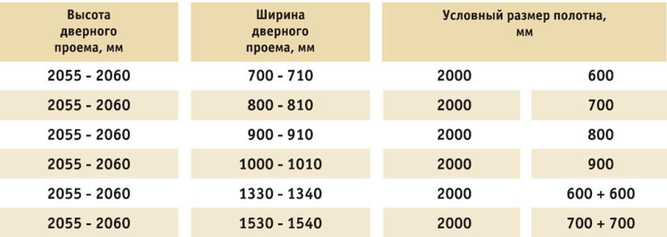 Стандартные размеры дверных проемов: ширина и высота по ГОСТу