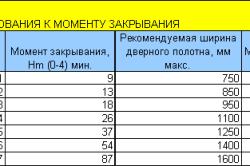 Таблица требований к моменту закрывания двери