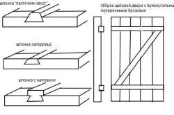 Типы шпонок для деревянной двери