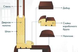 Схема элементов межкомнатных дверей