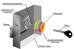 Схема элементов дискового замка