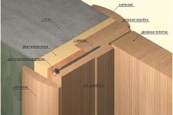 Схема установки наличника двери