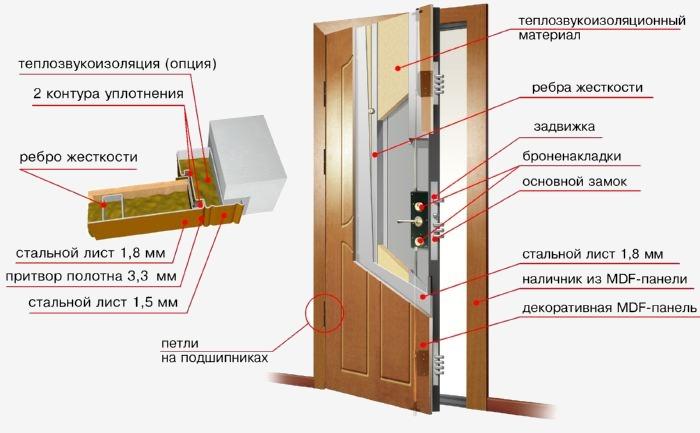 Схема устройства металлической двери с утеплителем