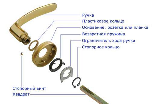 Схема устройства нажимной дверной ручки