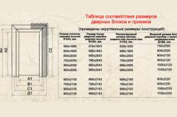 Таблица размеров дверных блоков и проемов