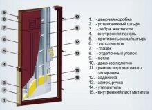 Чем заделать откосы после установки двери