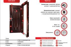 Схема фурнитуры для металлической двери