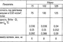 Характеристики основных марок минеральной ваты
