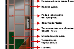 Схема каркаса металлической двери