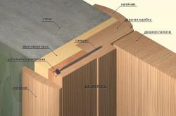 Схема монтажа межкомнатной двери
