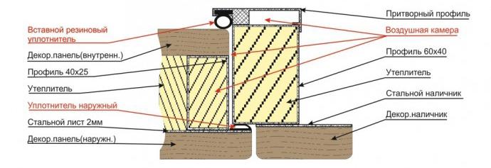 теплоизоляция наружных металлических дверей