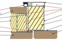 Схема наружного и внутреннего утепления двери