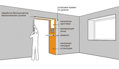 Схема отделки дверного проема штукатуркой