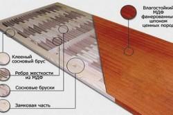 Схема пустотелой щитовой двери