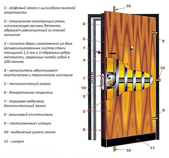 Схема стальной двери с