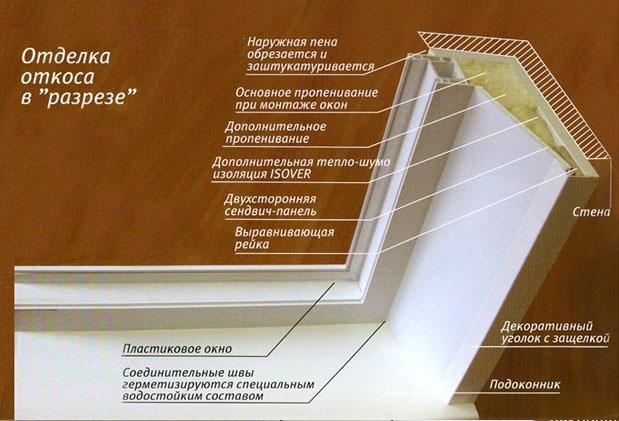Схема строения и утепления