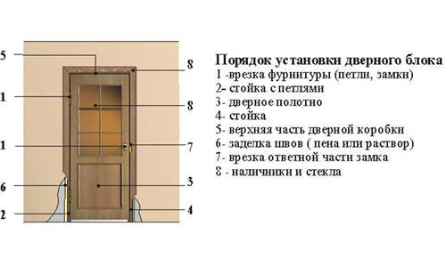 Схема установка дверного блока