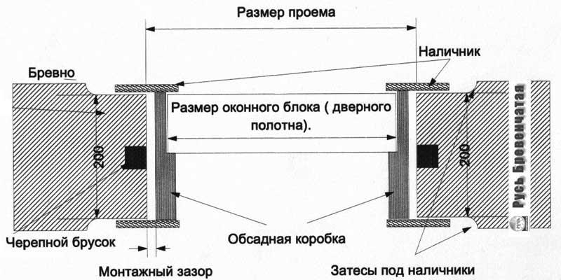 Схема установки дверей в