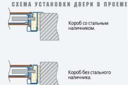 Схема установки металлической двери в проеме