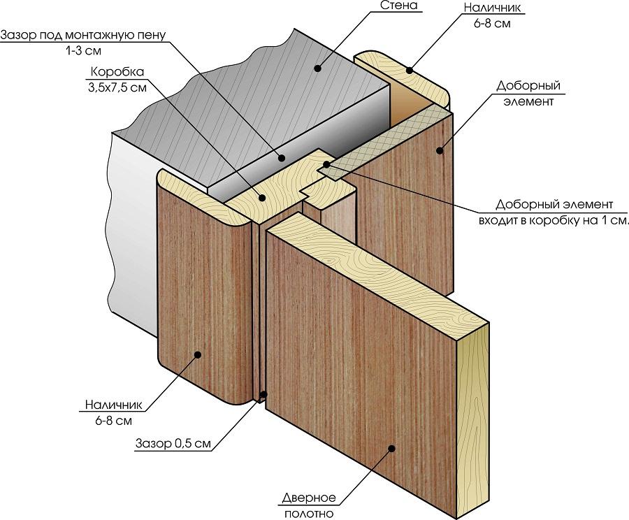 Схема устройства дверного проема без двери