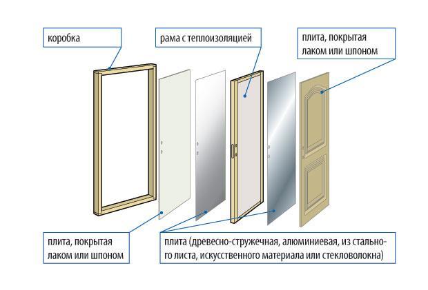 Схема устройства щитовой двери