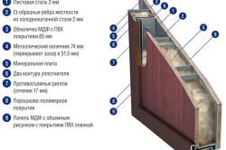 Схема утепления железной двери минеральной ватой