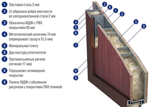 Схема утепления железной двери