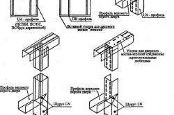 Схема заделки дверного проема гипсокартоном