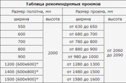 Таблица рекомендуемых проемов для межкомнатных дверей
