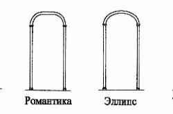 Виды форм арок