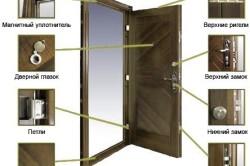 Фурнитура входной двери