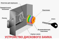 Схема устройства дискового замка