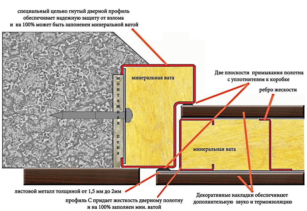 установка входных дверей металлических в частный дом