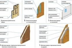 Схема существующих видов входных дверей