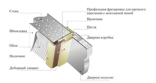 Общая схема двери и откоса