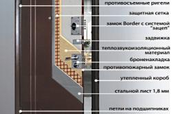 Схема основных элементов двери