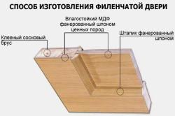 Способ изготовления филенчатой двери