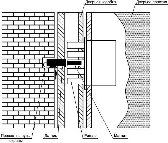 Схема установки и работы замка
