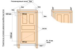Замеры межкомнатных дверей перед установкой