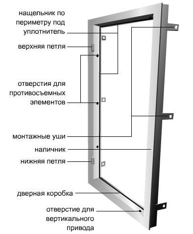 Схема дверной коробки под