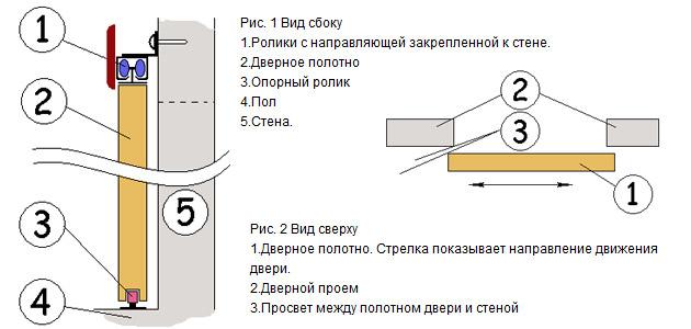 Схема установки выдвижной