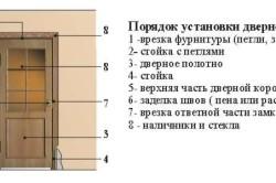Как правильно установить двери