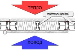 Схема проникания холодного воздуха в помещение как следствие некачественного изготовления двери
