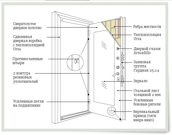 Изготовление металлической двери своими руками чертежи