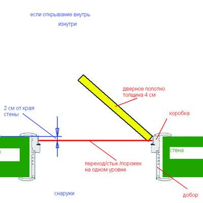 Схема монтажа межкомнатной